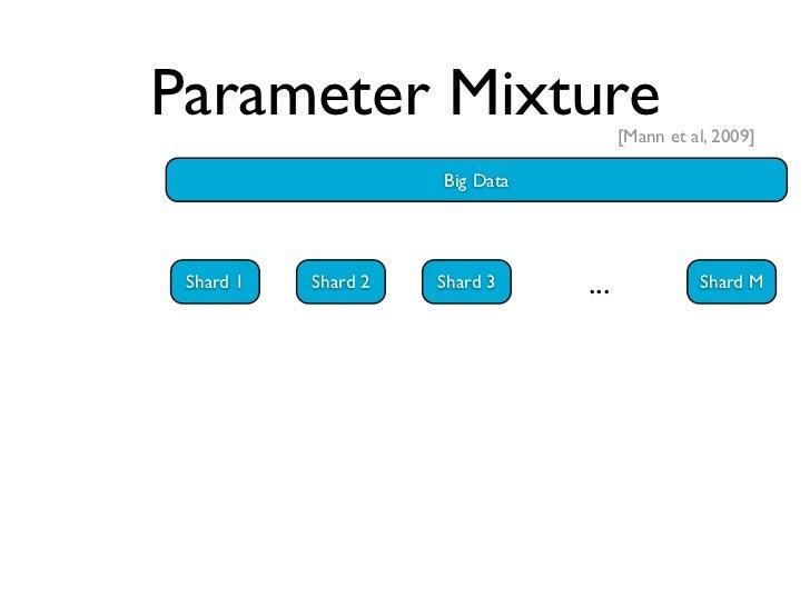 Iterative Param Mixture                       [McDonald et al., 2010]                                       Big Data      ...