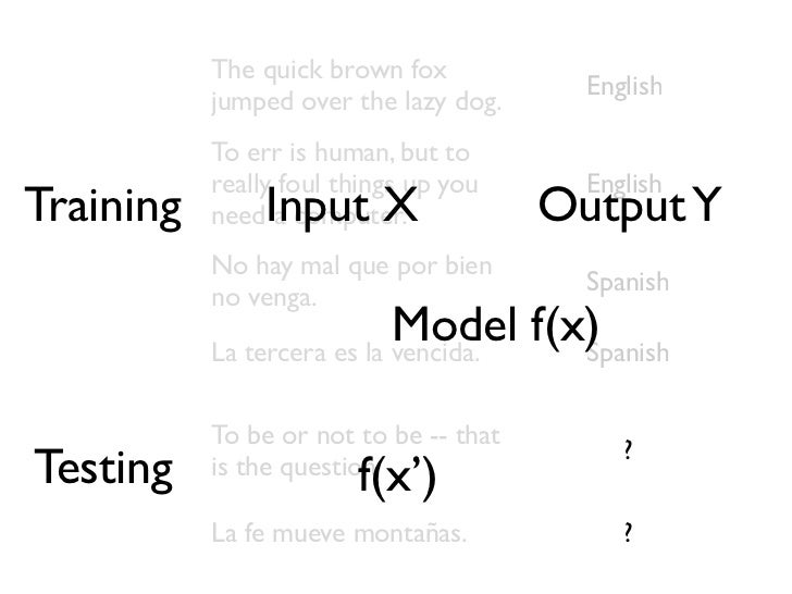 Linear Classifier The quick brown fox jumped over the lazy dog.'a' ... 'aardvark' ... 'dog'