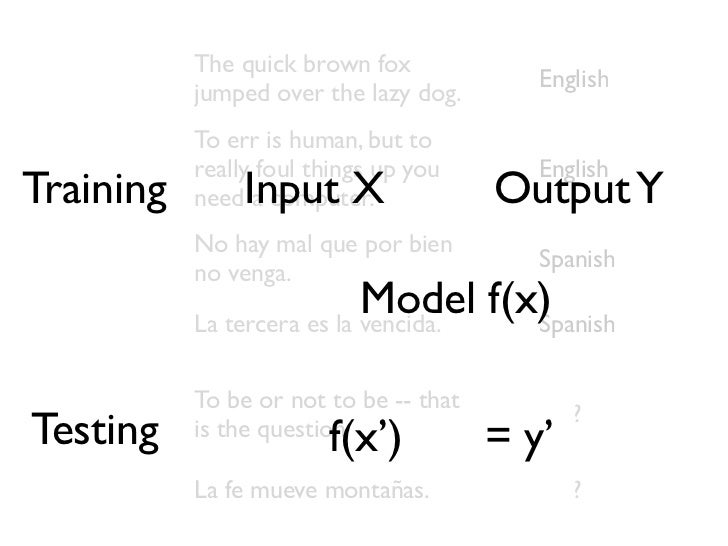 Linear Classifier The quick brown fox jumped over the lazy dog.'a' ... 'aardvark' ... 'dog' ...