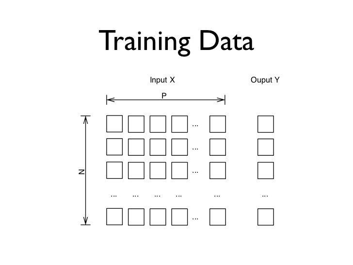 Scaling Up• Why big data?• Parallelize machine learning algorithms • Embarrassingly parallel