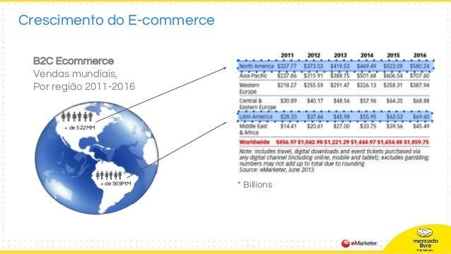 Crescimento do E-commerce B2C Ecommerce Vendas mundiais, Por região 2011-2016 + de 522MM + de 569MM * Billions