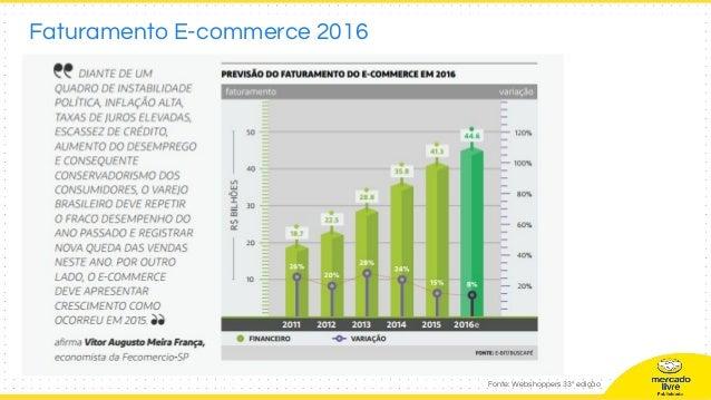 Fonte: Webshoppers 33º edição Faturamento E-commerce 2016