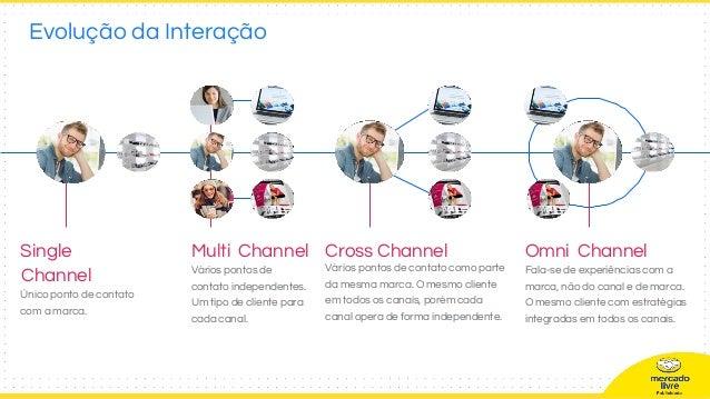 Evolução da Interação Single Channel Único ponto de contato com a marca. Multi Channel Vários pontos de contato independen...