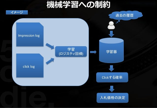 機械学習への制約 学習器 Impression log click log 学習 (ロジスティ回帰) Clickする確率 イメージ 過去の履歴 入札価格の決定