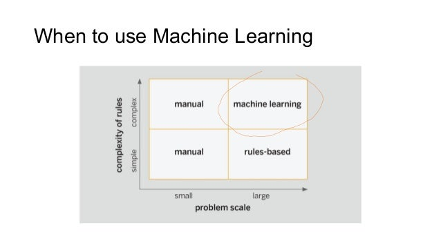 When to use Machine Learning