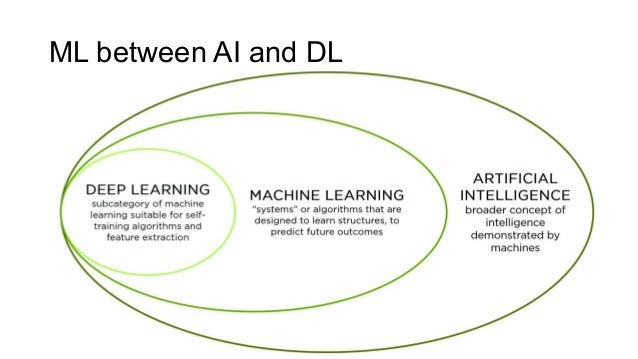 ML between AI and DL