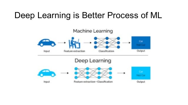 Deep Learning is Better Process of ML