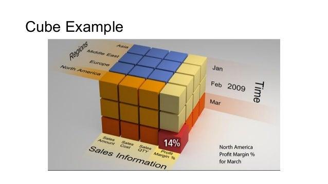 Source: ibmbigdatahub.com unstructured/raw data raw data
