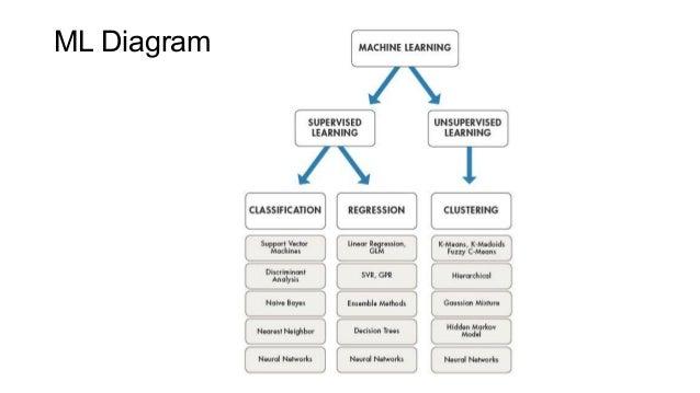 ML Diagram