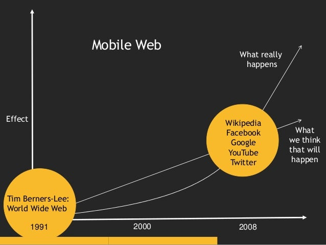 What we think that will happen Effect Mobile Phones for All Wikipedia Android App What really happens 2000 20122006 MobilE...