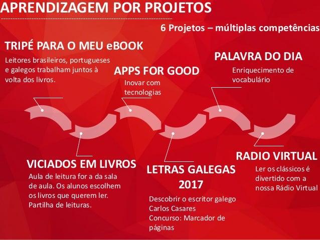 APRENDIZAGEM POR PROJETOS 6 Projetos – múltiplas competências TRIPÉ PARA O MEU eBOOK Leitores brasileiros, portugueses e g...