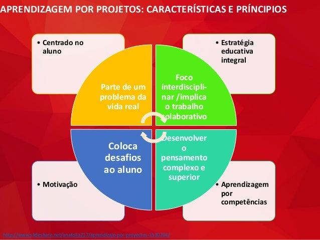APRENDIZAGEM POR PROJETOS: CARACTERÍSTICAS E PRÍNCIPIOS • Aprendizagem por competências • Motivação • Estratégia educativa...