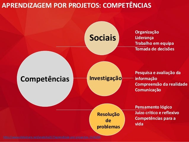APRENDIZAGEM POR PROJETOS: COMPETÊNCIAS Competências Sociais Investigação Resolução de problemas Organização Liderança Tra...