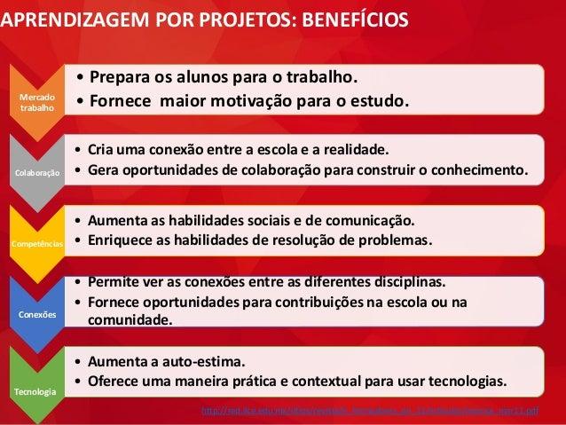 APRENDIZAGEM POR PROJETOS: BENEFÍCIOS Mercado trabalho • Prepara os alunos para o trabalho. • Fornece maior motivação para...