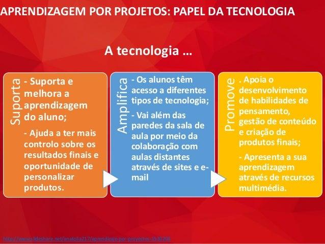 APRENDIZAGEM POR PROJETOS: PAPEL DA TECNOLOGIASuporta - Suporta e melhora a aprendizagem do aluno; - Ajuda a ter mais cont...