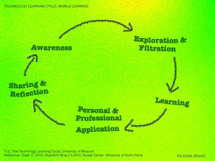TECHNOLOGY LEARNING CYCLE, MOBILE LEARNINGTLC, The Technology Learning Cycle, University of MissouriReference: Clark, C. 2...