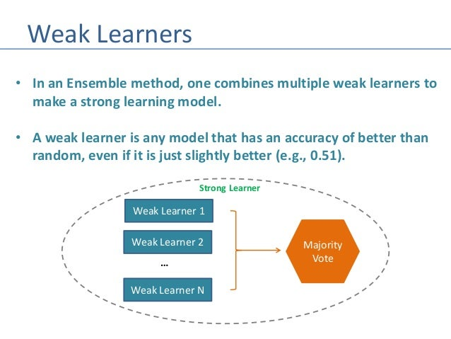 Image Result For Weak Learner Machine Learning