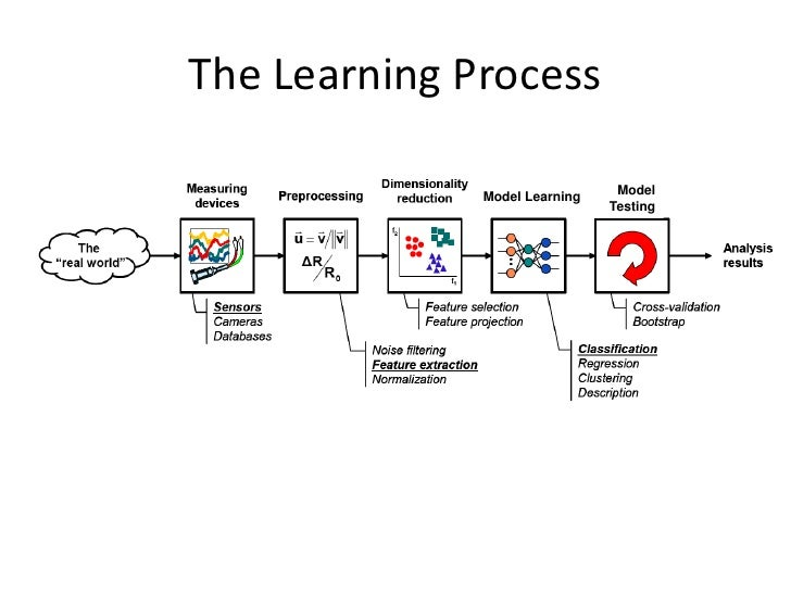 The Learning Process              Model Learning    Model                               Testing