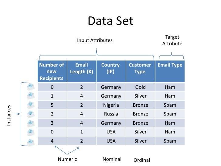 Data Set                                                                Target                              Input Attribut...