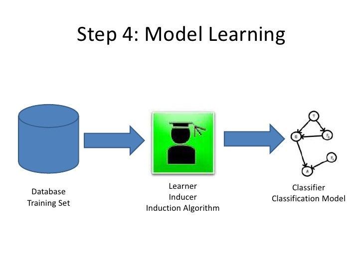 Step 4: Model Learning                            Learner               Classifier Database                            Ind...