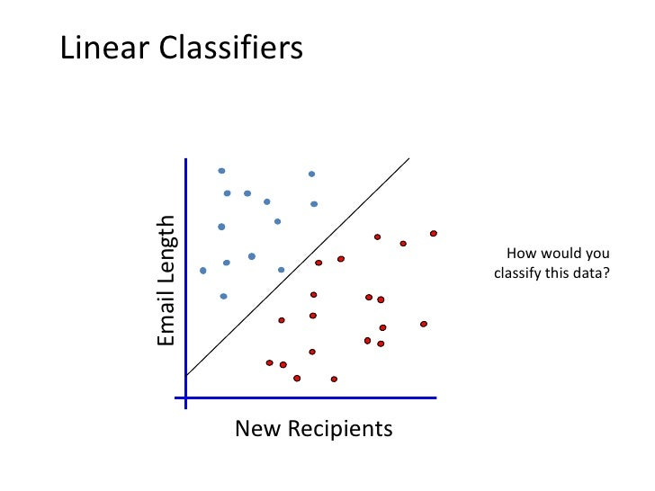 Linear Classifiers       Email Length                                       Any of these would                            ...
