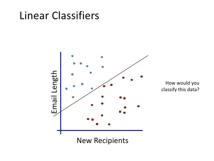 No Linear Classifier can cover all           instances     Email Length                                       How would yo...