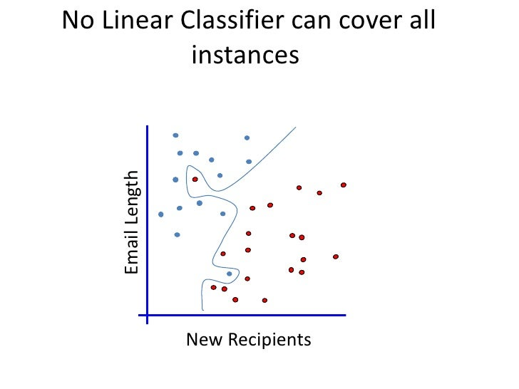 The Non-linearly separable case      Email Length                     New Recipients