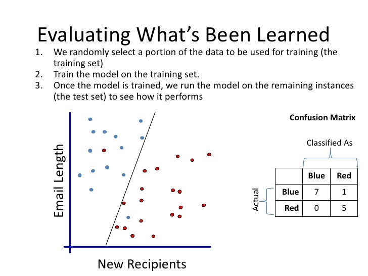 Lazy Learners• Generalization beyond the training data is  delayed until a new instance is provided to the  systemTraining...