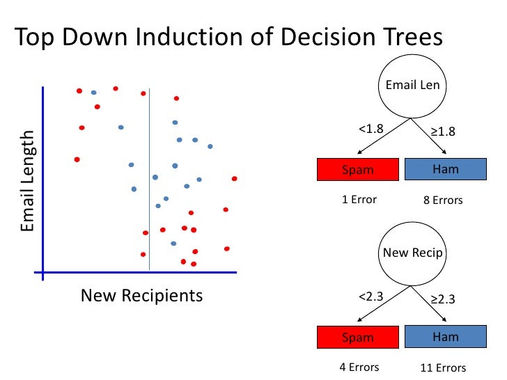 Overfitting and underfittingError                               Tree Size  Overtraining: means that it learns the training...