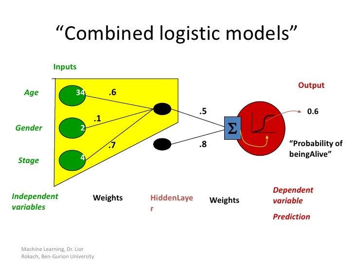 Example of Ensemble of Weak Classifiers    Training             Combined classifier