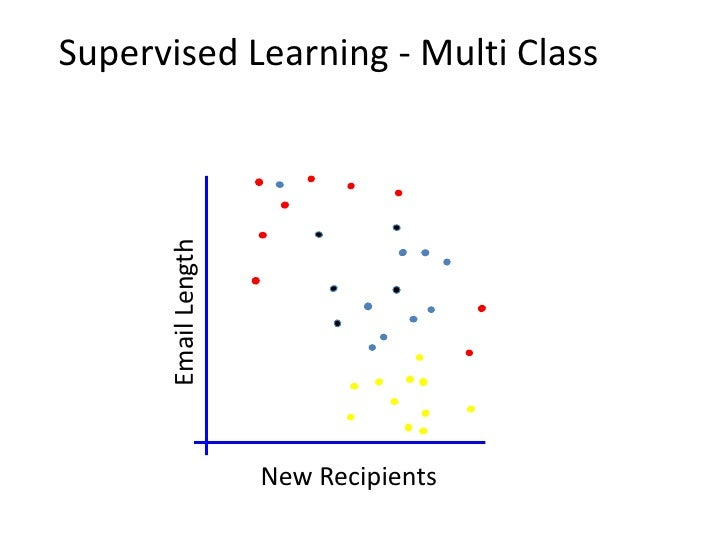 Source of Training Data• Provided random examples outside of the learner's control.    – Passive Learning    – Negative ex...