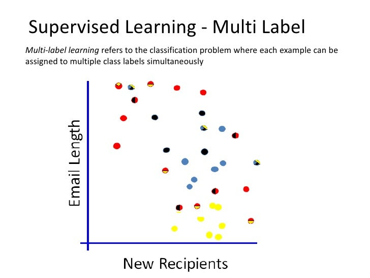 Other Learning Tasks• Other Supervised Learning Settings    –   Multi-Class Classification    –   Multi-Label Classificati...