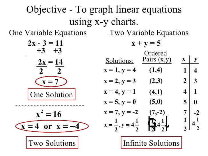 Objective - To graph linear equations using x-y charts. 1 2 4 5 7 2  2 One Variable Equations Two Variable Equations 2x - ...