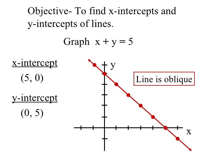 Objective- To find x-intercepts and  y-intercepts of lines. x-intercept (5, 0) y-intercept (0, 5) Graph  x  +  y  =  5 x y...