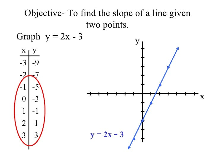 Objective- To find the slope of a line given two points. Graph  y  =  2x  -  3 x y -3 -2 -1 0 1 2 3 -9 -7 -5 -3 -1 1 3 x y...