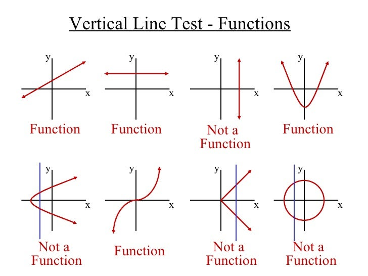 Function or not a function graphs worksheet