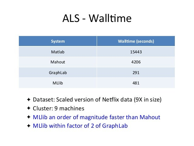 ALS	   -­‐	   Wall2me ✦ Dataset:	   Scaled	   version	   of	   NeHlix	   data	   (9X	   in	   size) ✦ Cluster:	   9	   mac...