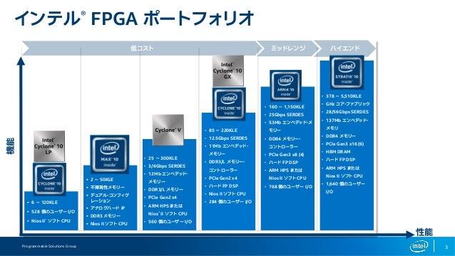FPGAを用いたEdge AIの現状 Slide 3