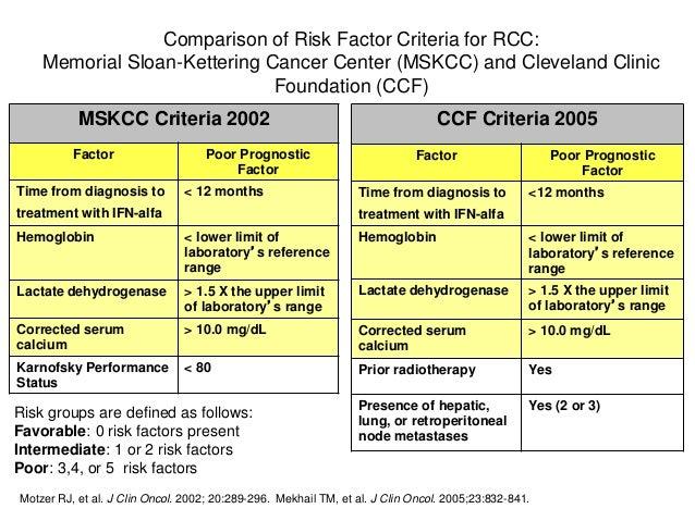 Clasificacion De Riesgo En Renal Metastasico