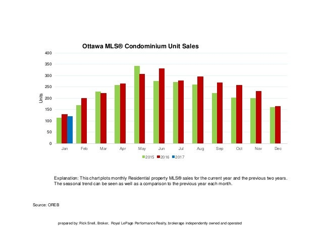 Source: OREB Explanation: This chart plots monthly Residential property MLS® sales for the current year and the previous t...