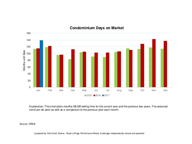 Source: OREB Explanation: This chart plots monthly MLS® selling time for the current year and the previous two years. The ...