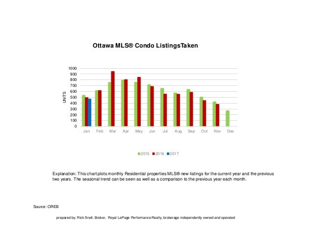 Source: OREB Explanation: This chart plots monthly Residential properties MLS® new listings for the current year and the p...