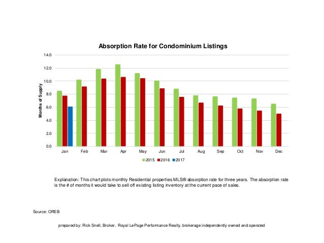 Source: OREB Explanation: This chart plots monthly Residential properties MLS® absorption rate for three years. The absorp...