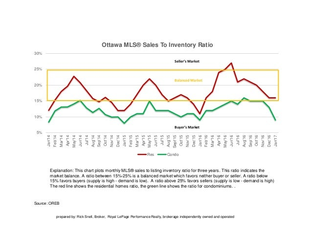 Source: OREB Explanation: This chart plots monthly MLS® sales to listing inventory ratio for three years. This ratio indic...