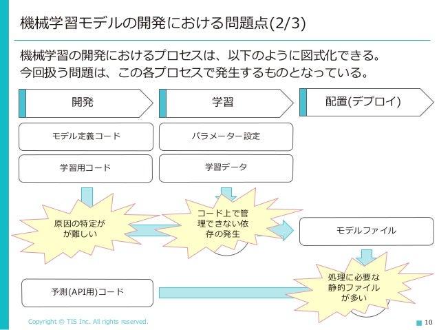 Copyright © TIS Inc. All rights reserved. 10 機械学習の開発におけるプロセスは、以下のように図式化できる。 今回扱う問題は、この各プロセスで発生するものとなっている。 機械学習モデルの開発における問題...