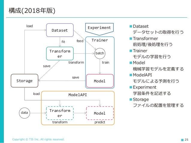 Copyright © TIS Inc. All rights reserved. 25 構成(2018年版) Storage Dataset Model train Transform er fit load save save load f...