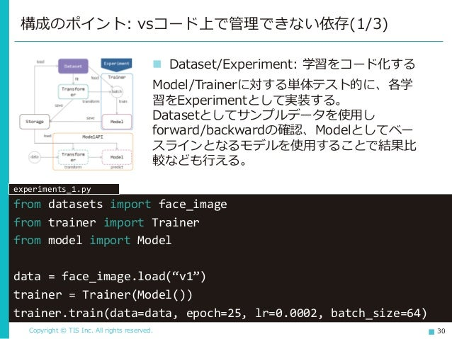 Copyright © TIS Inc. All rights reserved. 30 構成のポイント: vsコード上で管理できない依存(1/3) ◼ Dataset/Experiment: 学習をコード化する Model/Trainerに対...