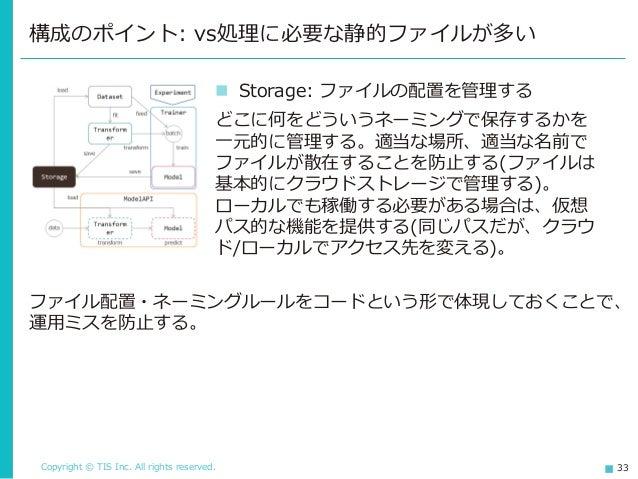 Copyright © TIS Inc. All rights reserved. 33 構成のポイント: vs処理に必要な静的ファイルが多い ◼ Storage: ファイルの配置を管理する どこに何をどういうネーミングで保存するかを 一元的に...