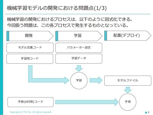 Copyright © TIS Inc. All rights reserved. 9 機械学習の開発におけるプロセスは、以下のように図式化できる。 今回扱う問題は、この各プロセスで発生するものとなっている。 機械学習モデルの開発における問題点...
