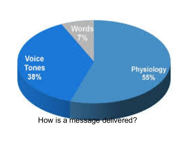 Non-Verbal Communicatons Mohammad Tawfi #WiiiCourses http:////WiiiCoursesWWiiiSpacesWcom How is a message delivered?
